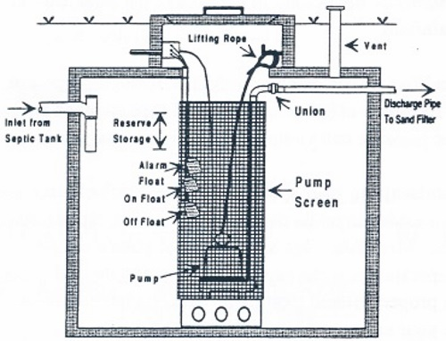 sewage pump with float wiring diagram wiring diagram rh 78 fomly be